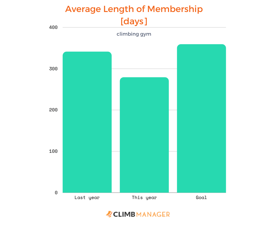 average lenght of membership in a climbing gym