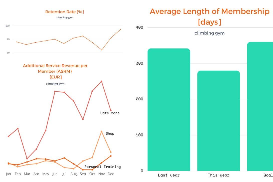 climbing gym KPIs