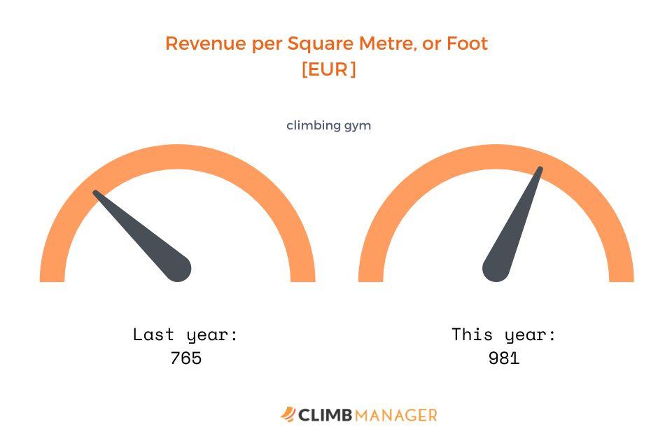 revenue climbing gym